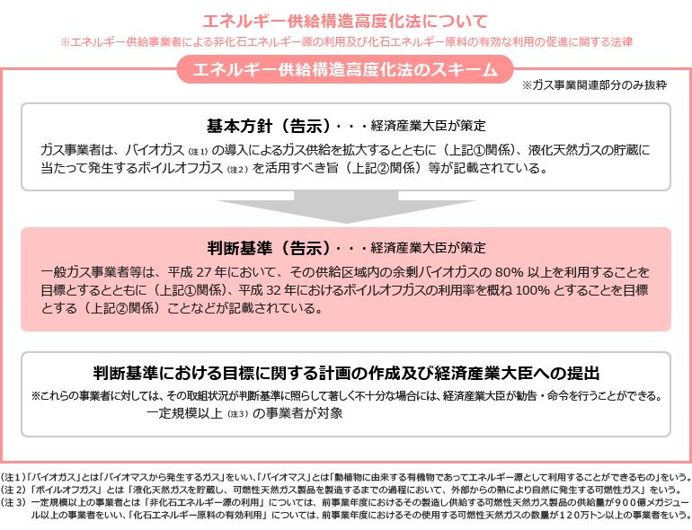 バイオマスと都市ガス   日本ガ...
