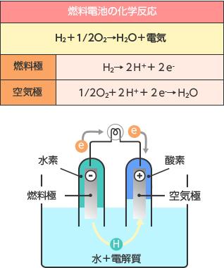 エネファーム(家庭用燃料電池)の仕組み | 日本ガス協会