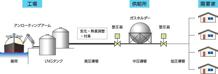 都市ガスの供給方法