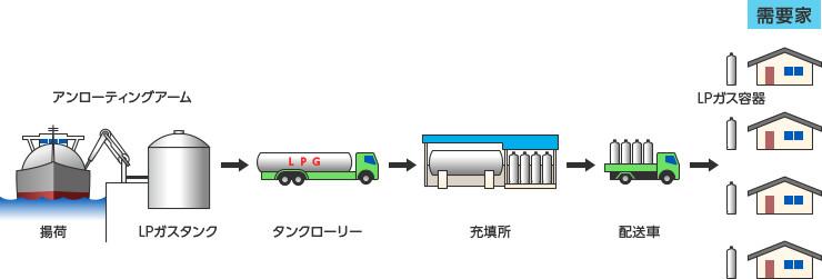プロパンガスの供給方法